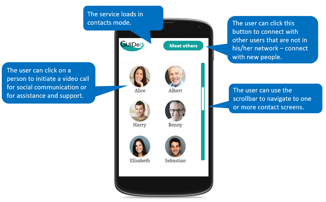 Smartphone interface showing 6 persons' photos in the contact library.